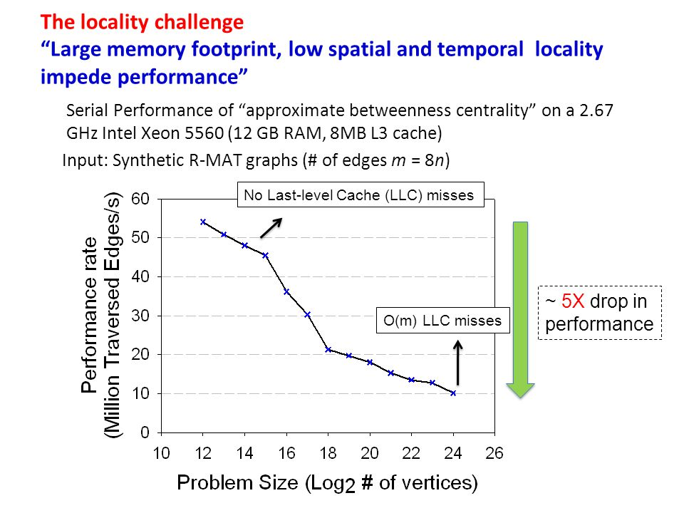 The locality challenge Large memory footprint, low spatial and temporal locality impede performance