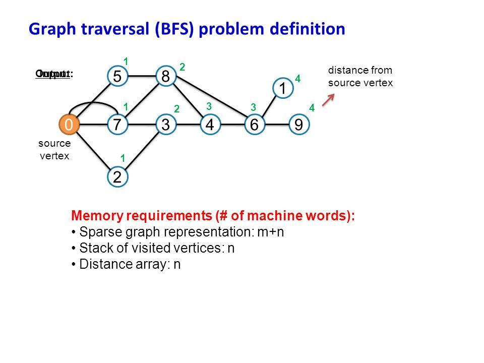 Graph traversal (BFS) problem definition