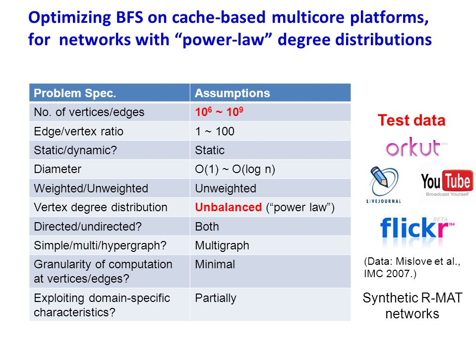 Optimizing BFS on cache-based multicore platforms, for networks with power-law degree distributions