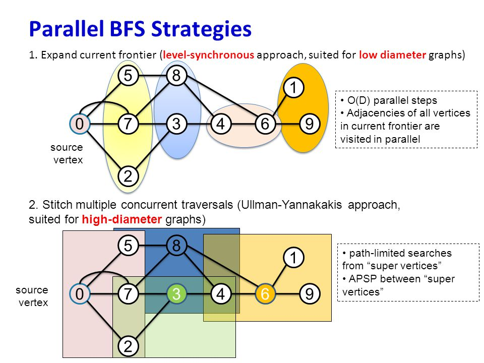 Parallel BFS Strategies