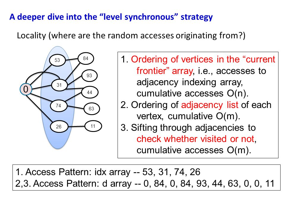 A deeper dive into the level synchronous strategy