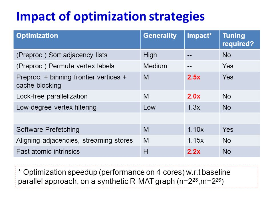 Impact of optimization strategies