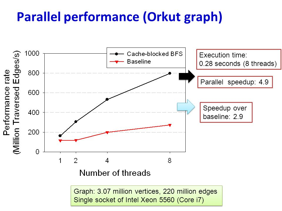 Parallel performance (Orkut graph)
