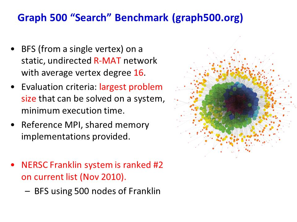 Graph 500 Search Benchmark (graph500.org)