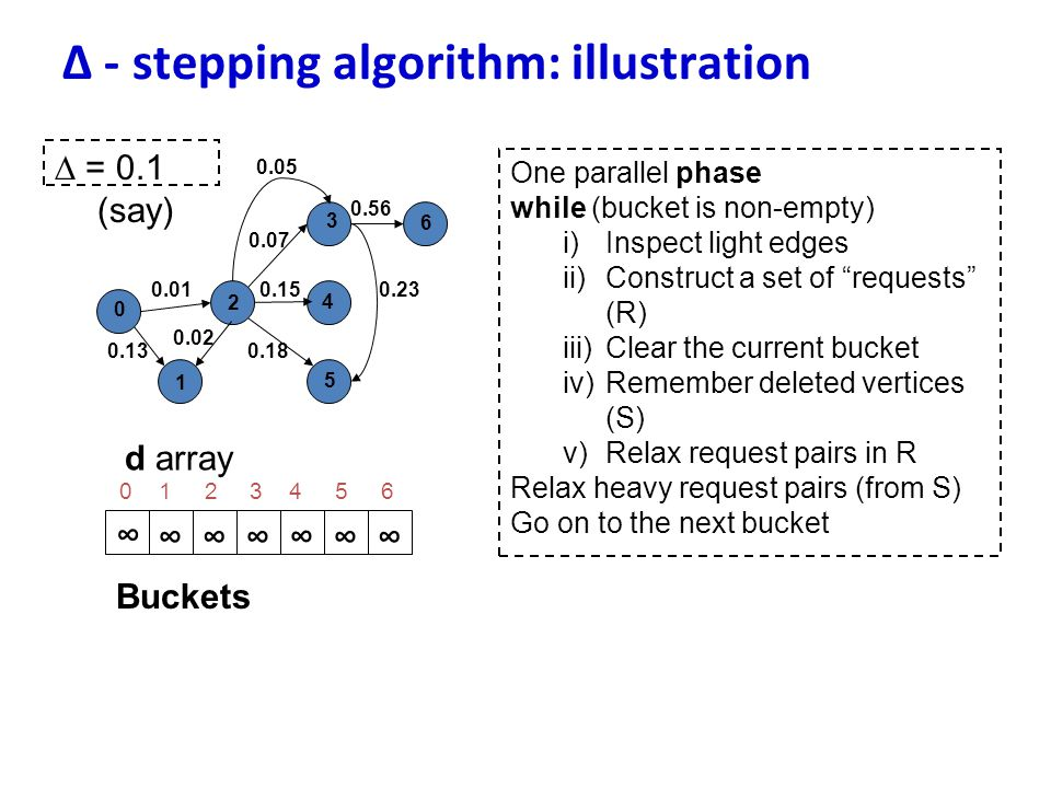∆ - stepping algorithm: illustration