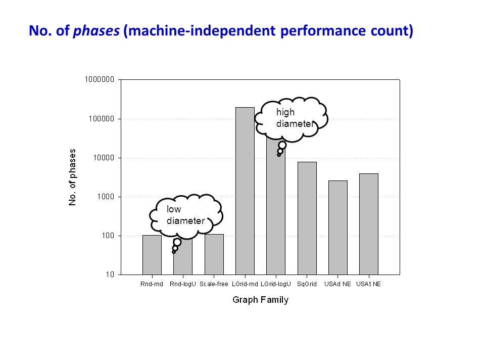 No. of phases (machine-independent performance count)