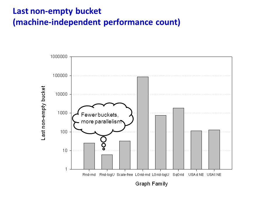 Last non-empty bucket (machine-independent performance count)