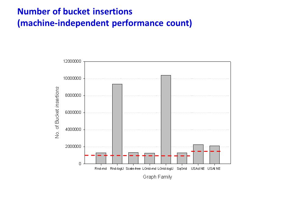 Number of bucket insertions (machine-independent performance count)