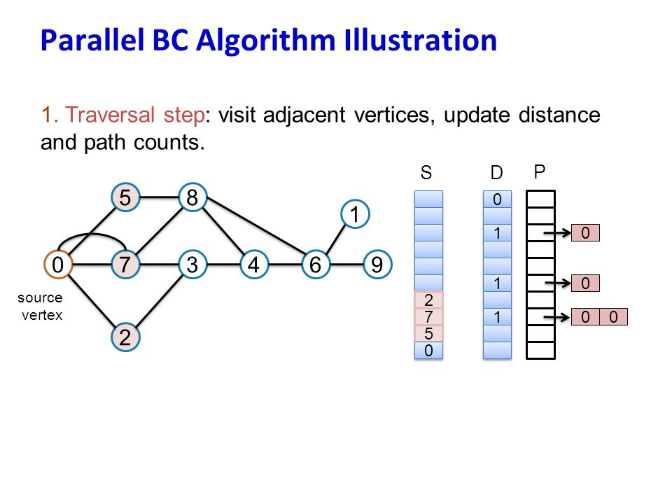 Parallel BC Algorithm Illustration
