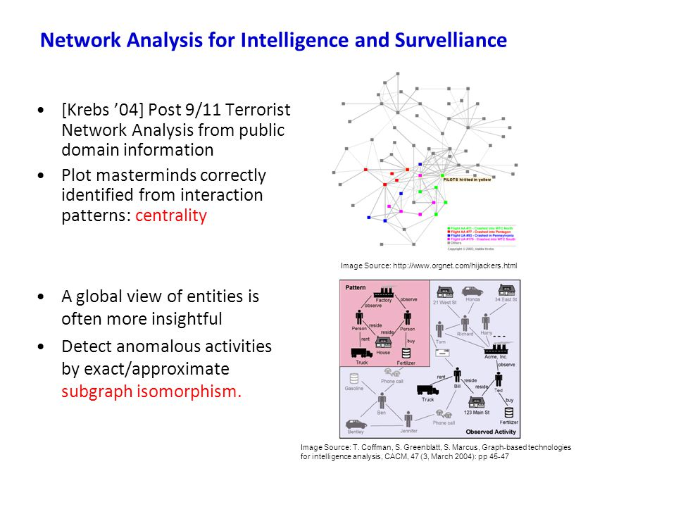 Network Analysis for Intelligence and Survelliance
