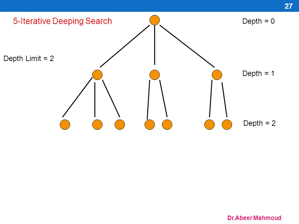 5-Iterative Deeping Search