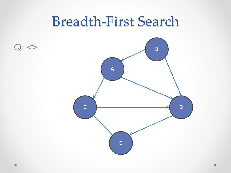 Breadth-First Search B Q: <> A C D E