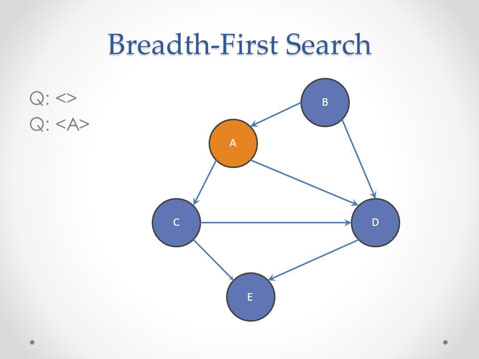 Breadth-First Search B Q: <> Q: <A> A C D E