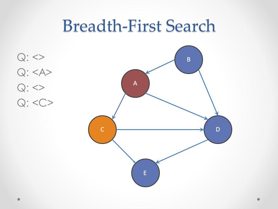 Breadth-First Search B Q: <> Q: <A> Q: <C> A C D E