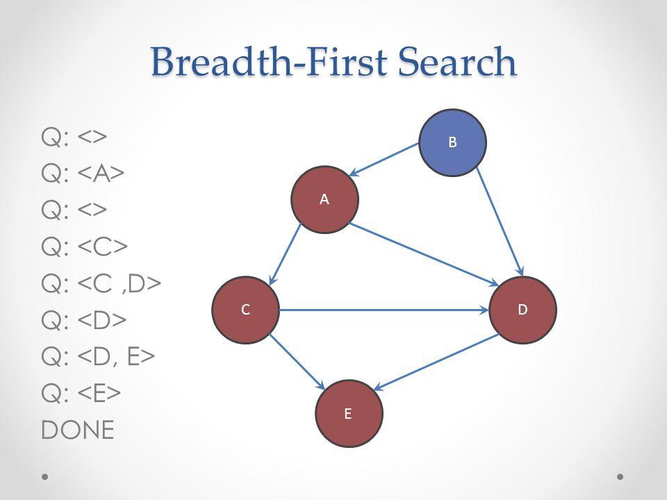 Breadth-First Search Q: <> Q: <A> Q: <C>