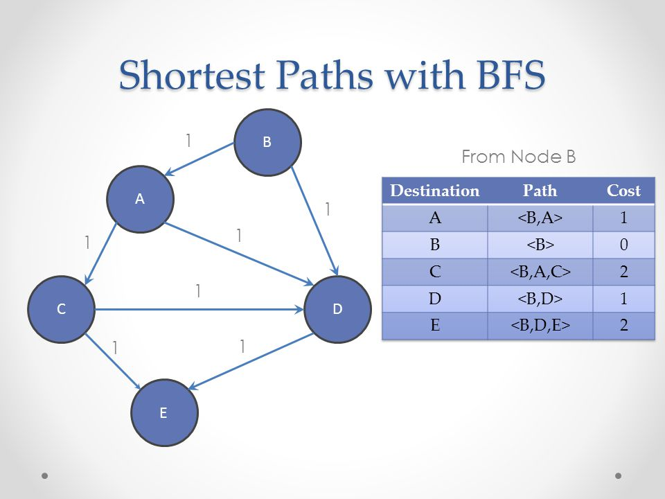 Shortest Paths with BFS