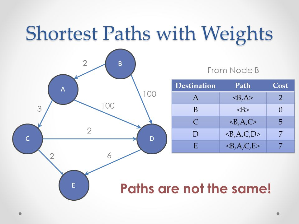 Shortest Paths with Weights