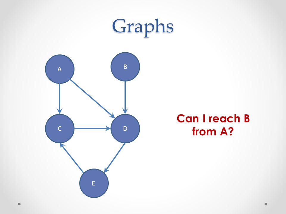 Graphs B A Can I reach B from A C D E
