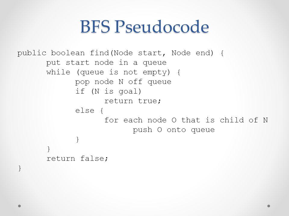 BFS Pseudocode public boolean find(Node start, Node end) {