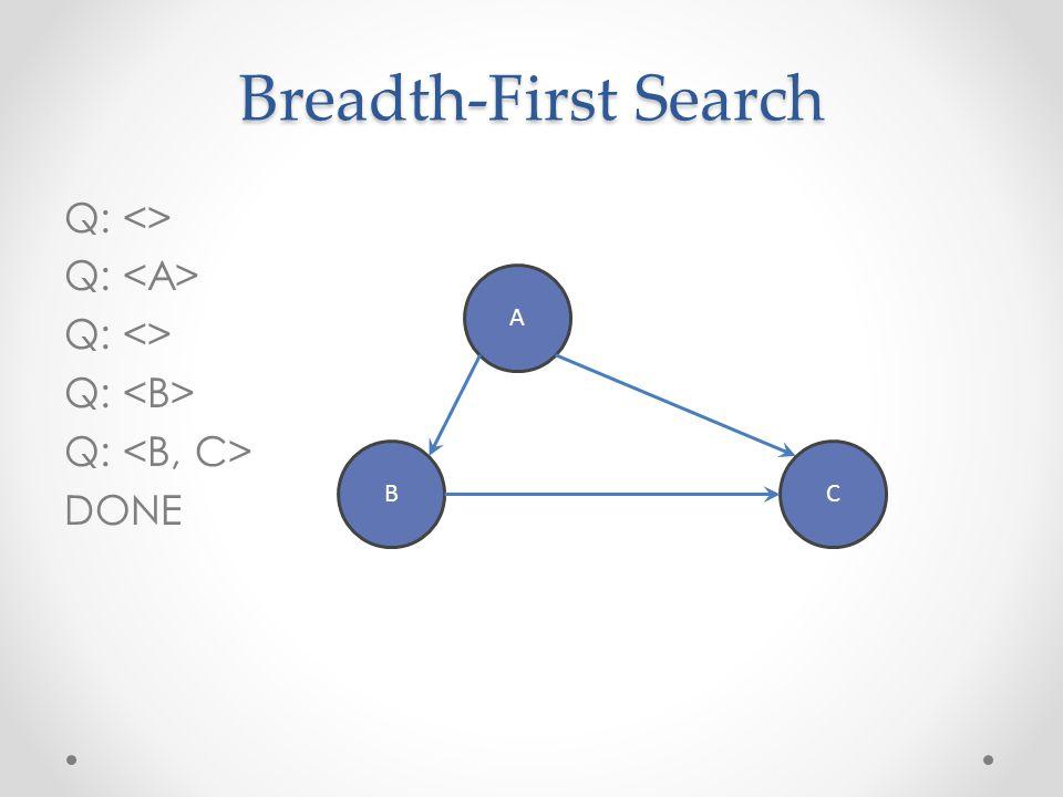 Breadth-First Search Q: <> Q: <A> Q: <B>