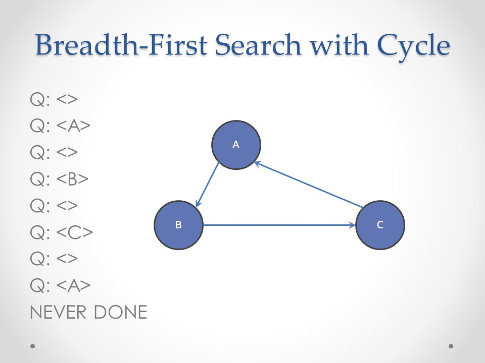 Breadth-First Search with Cycle