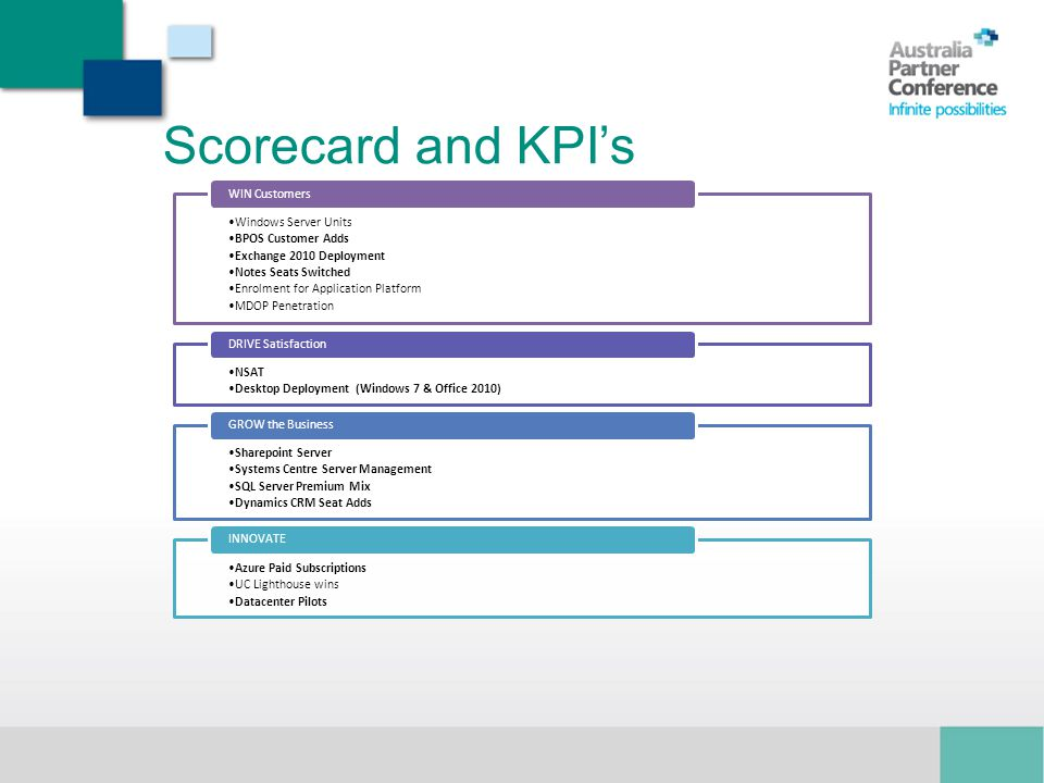 Scorecard and KPI's Mark: Intro + Win Stuart: Drive Mark: Grow