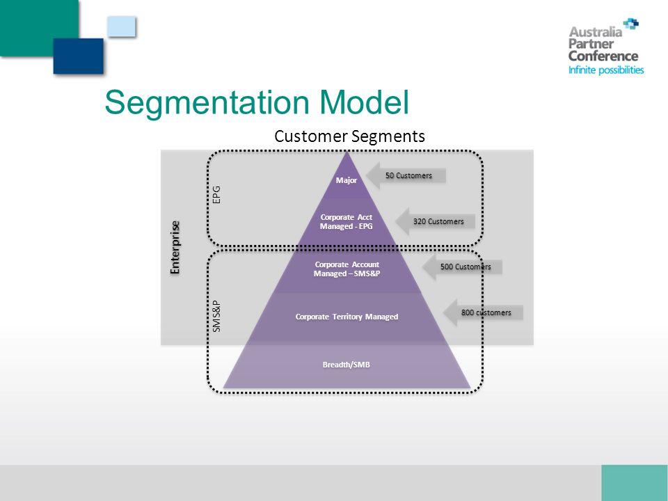 Segmentation Model Customer Segments Enterprise EPG SMS&P