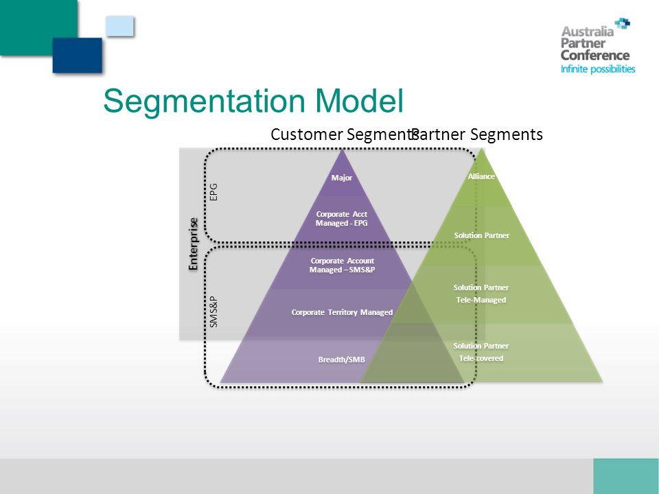 Segmentation Model Customer Segments Partner Segments Enterprise EPG