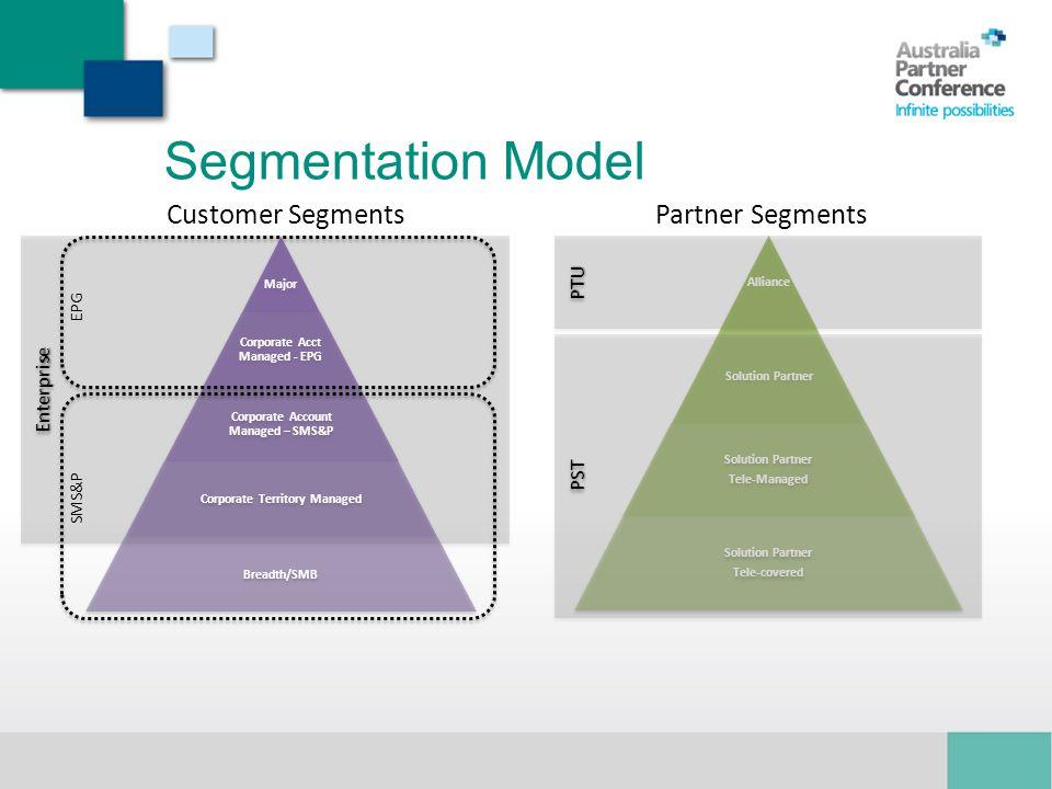 Segmentation Model Customer Segments Partner Segments PTU Enterprise