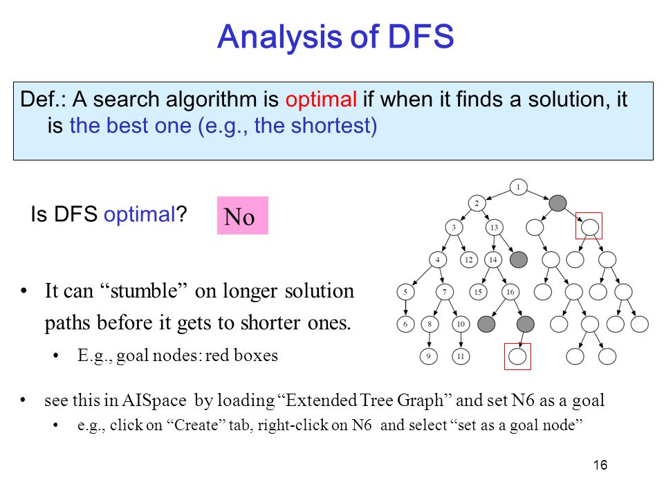 Analysis of DFS Def.: A search algorithm is optimal if when it finds a solution, it is the best one (e.g., the shortest)