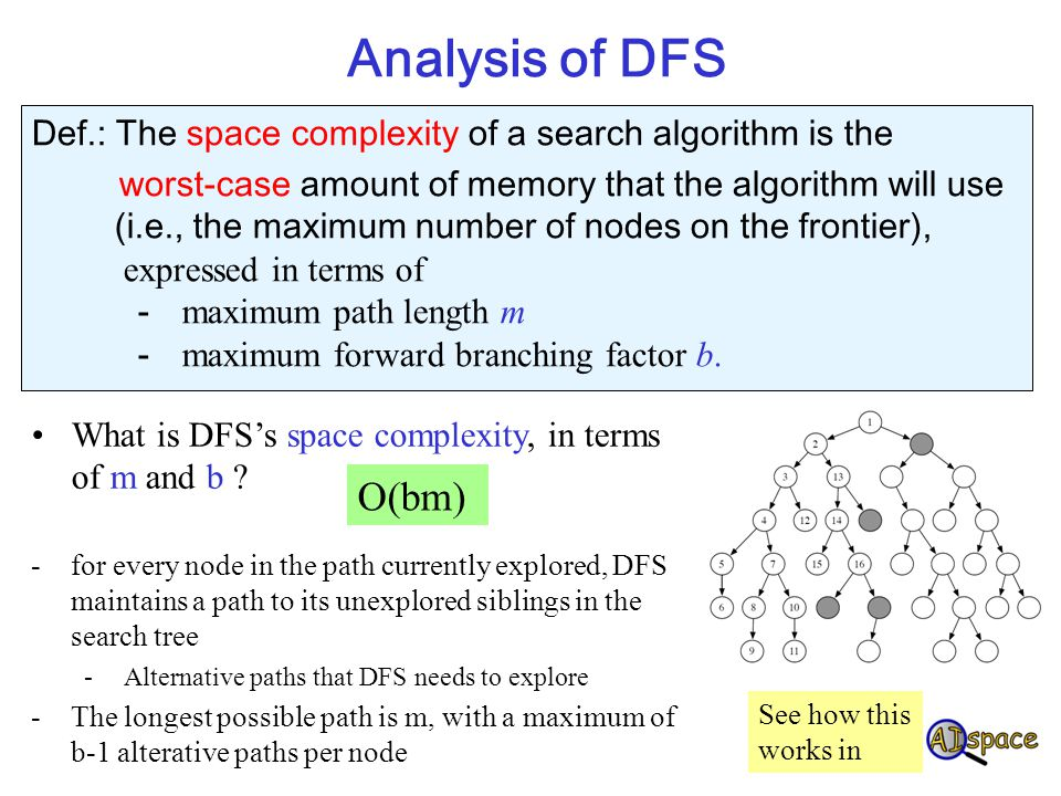 Analysis of DFS Def.: The space complexity of a search algorithm is the. worst-case amount of memory that the algorithm will use.