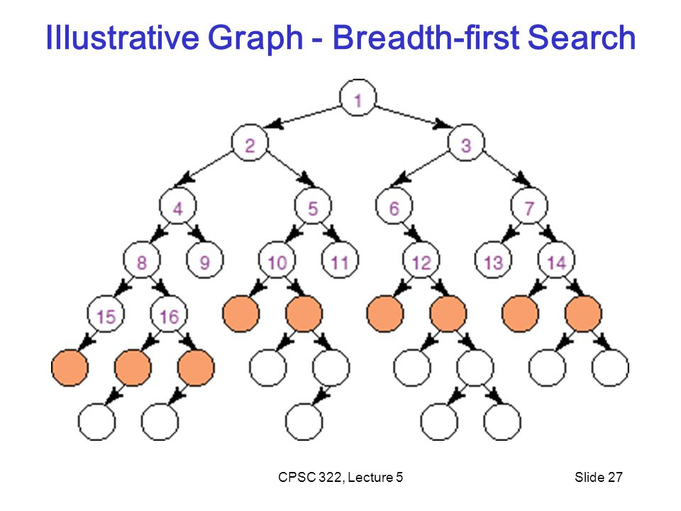 Illustrative Graph - Breadth-first Search