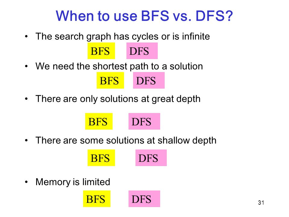 When to use BFS vs. DFS BFS DFS BFS DFS BFS DFS BFS DFS BFS DFS