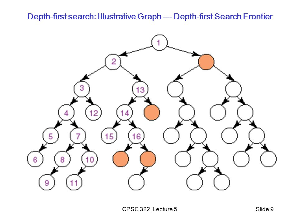 Depth-first search: Illustrative Graph --- Depth-first Search Frontier