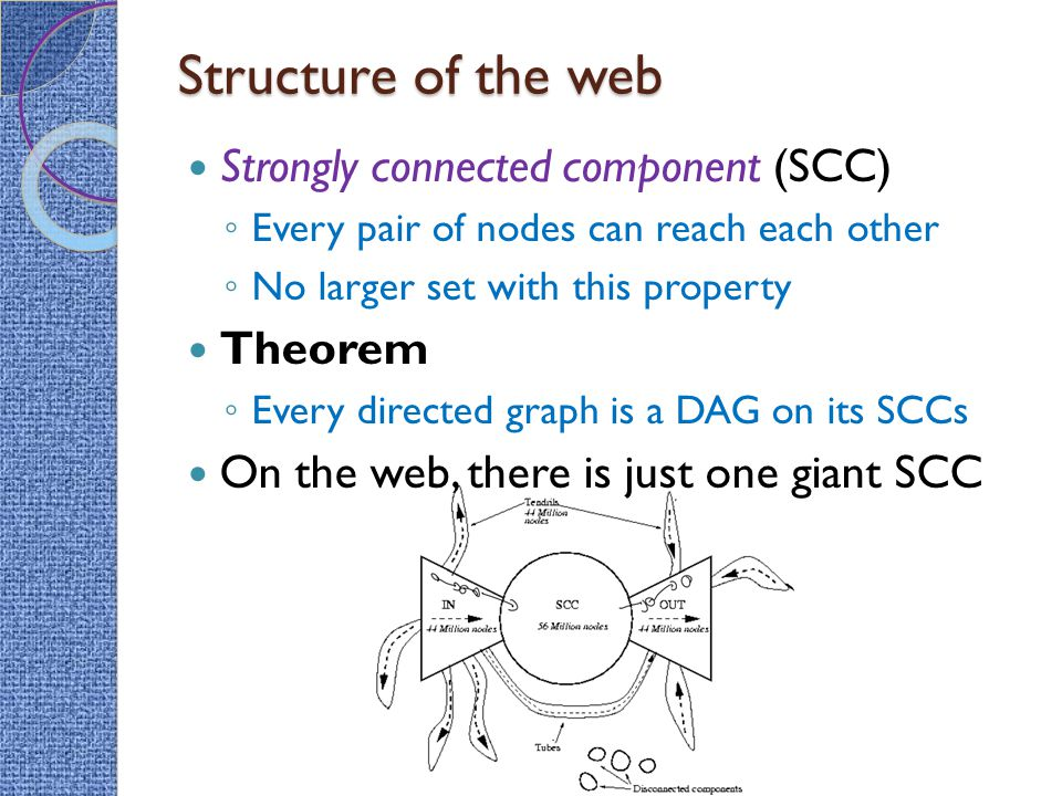 Structure of the web Strongly connected component (SCC) Theorem