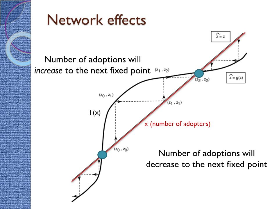 Network effects Number of adoptions will increase to the next fixed point. F(x) x (number of adopters)