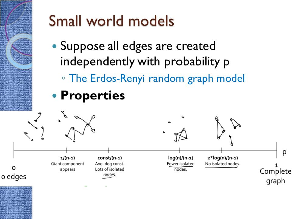 Small world models Suppose all edges are created independently with probability p. The Erdos-Renyi random graph model.