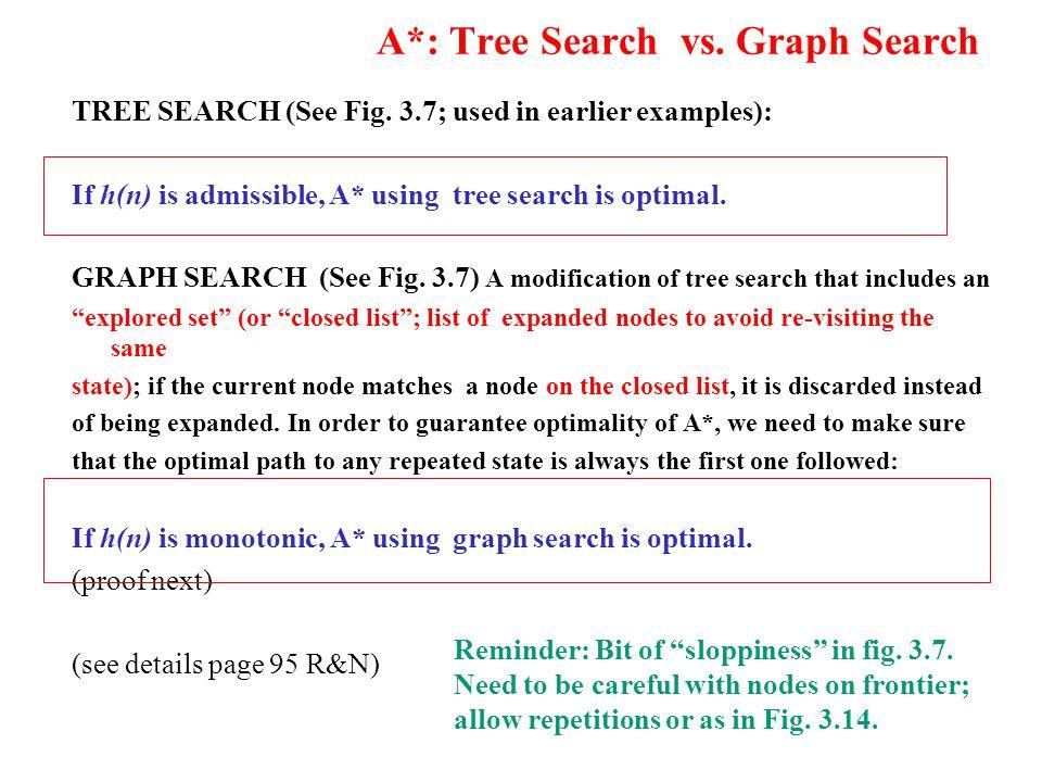 A*: Tree Search vs. Graph Search