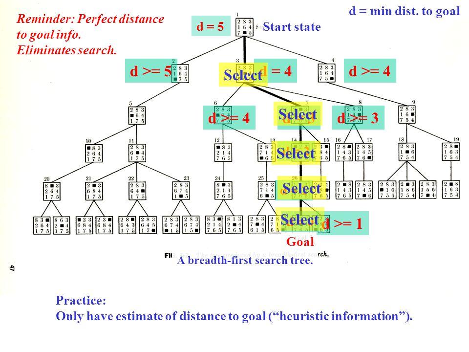 d >= 5 d = 4 d >= 4 Select Select d >= 4 d = 3 d >= 3