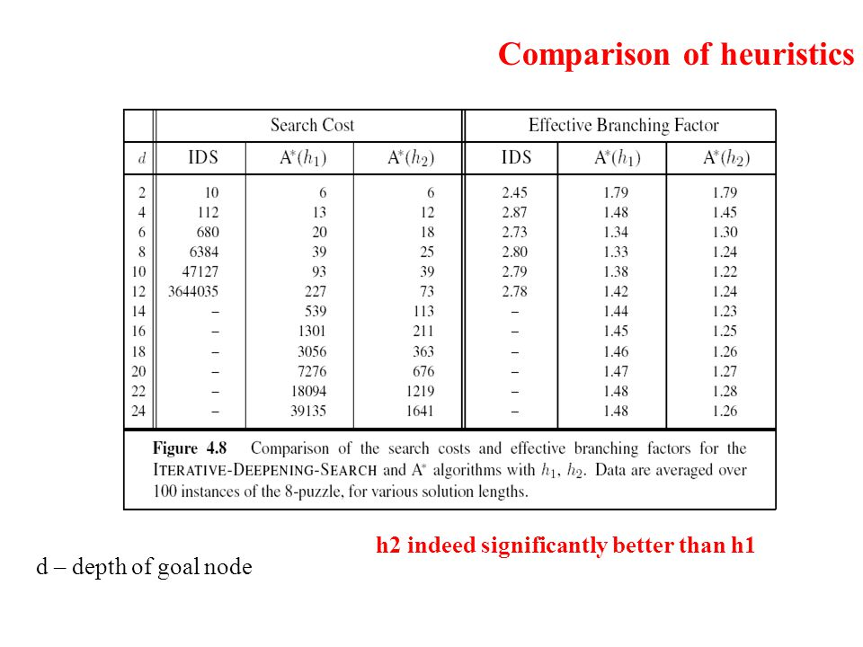 Comparison of heuristics