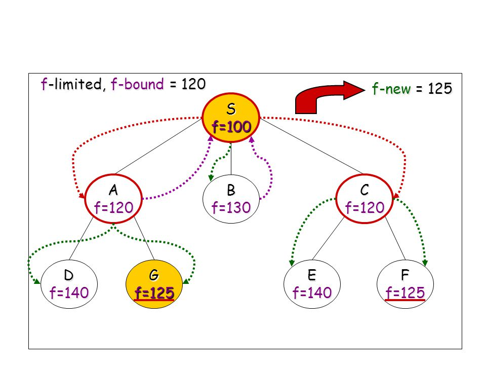 S f=100 A f=120 B f=130 C D f=140 G f=125 E F f-limited, f-bound = 120 f-new = 125