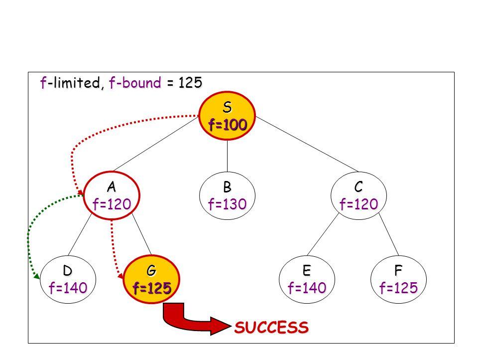 SUCCESS S f=100 A f=120 B f=130 C D f=140 G f=125 E F