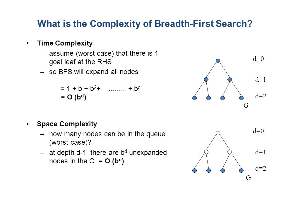 What is the Complexity of Breadth-First Search