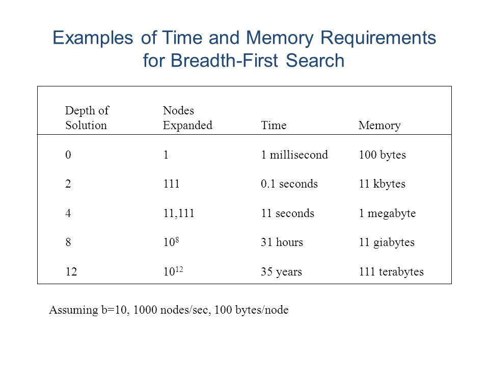 Examples of Time and Memory Requirements for Breadth-First Search