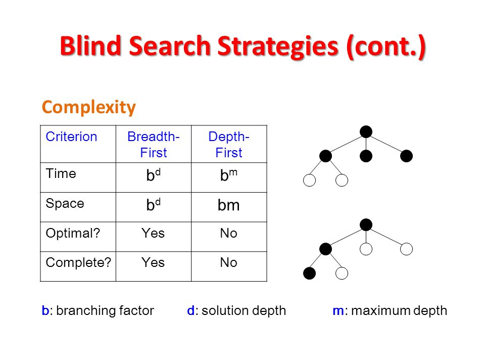 Blind Search Strategies (cont.)
