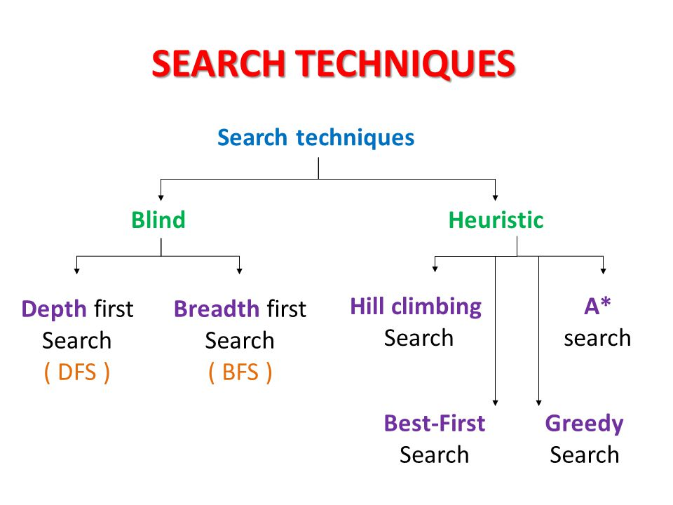 SEARCH TECHNIQUES Search techniques Blind Heuristic Depth first Search