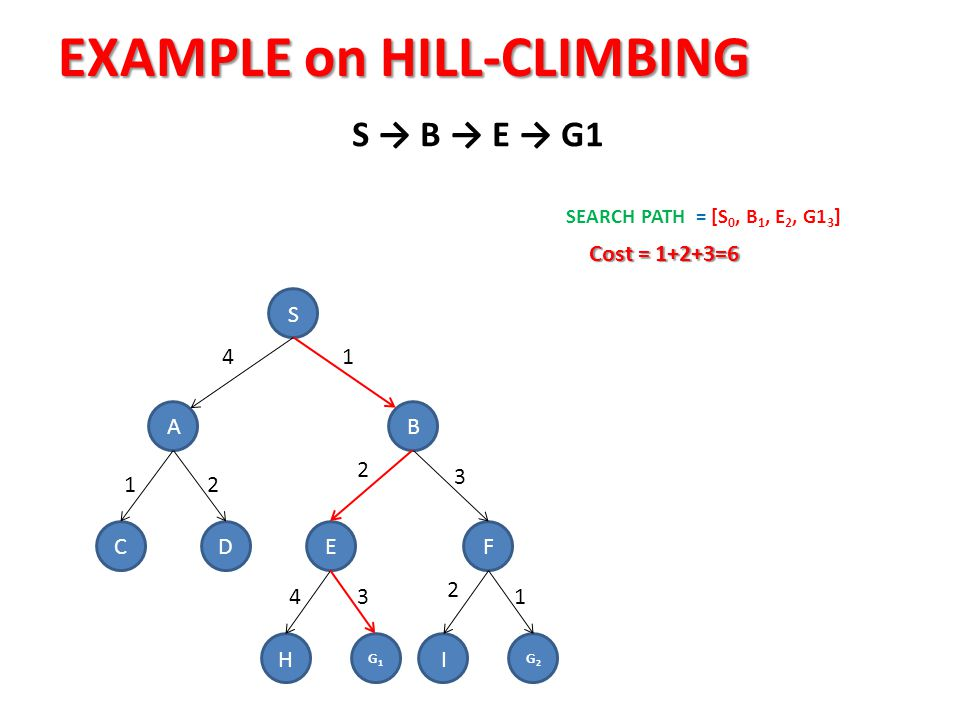 EXAMPLE on HILL-CLIMBING