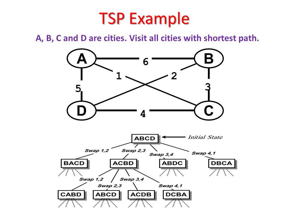 TSP Example A, B, C and D are cities. Visit all cities with shortest path. A. B. C. D. 4. 6. 3.