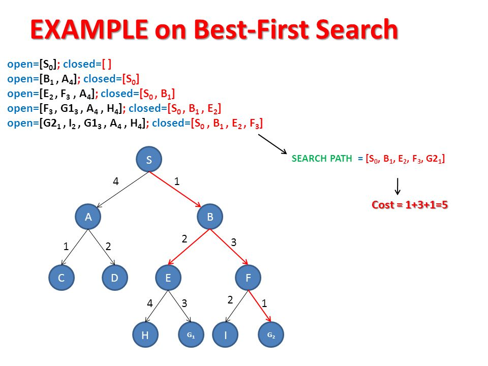 EXAMPLE on Best-First Search