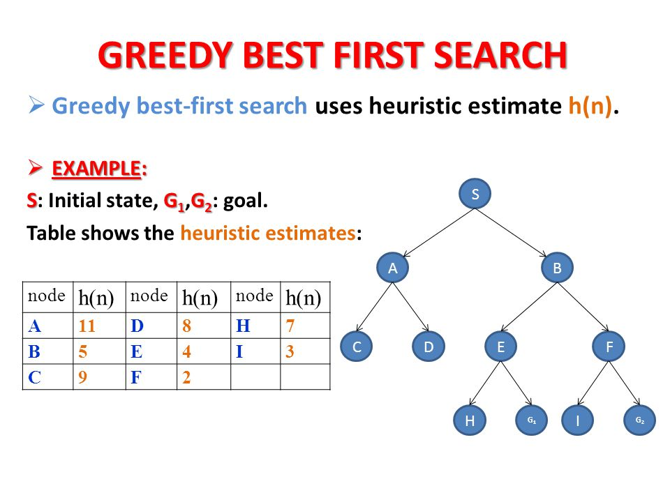 GREEDY BEST FIRST SEARCH